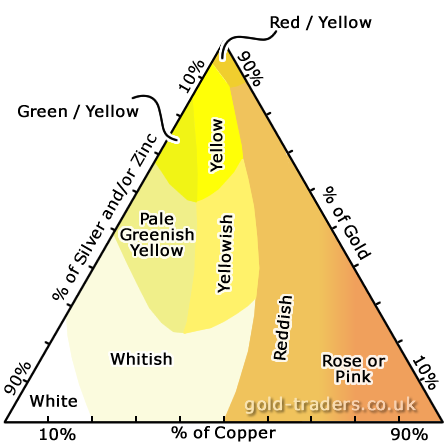 Pyramid illustrating how the colour of gold is changed